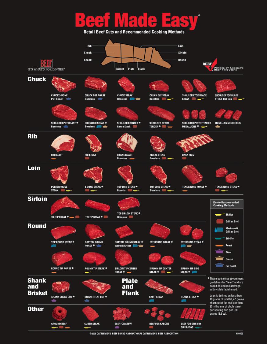 Beef Cut Anatomy Beef Cuts Chart